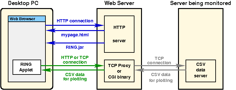 RtNG monitoring another (non-HTTP) Server