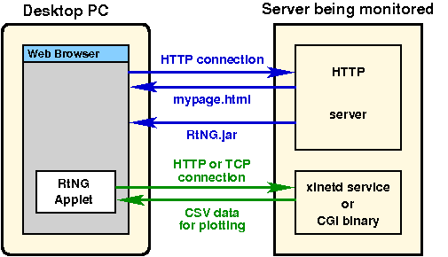 RtNG monitoring a HTTP Server